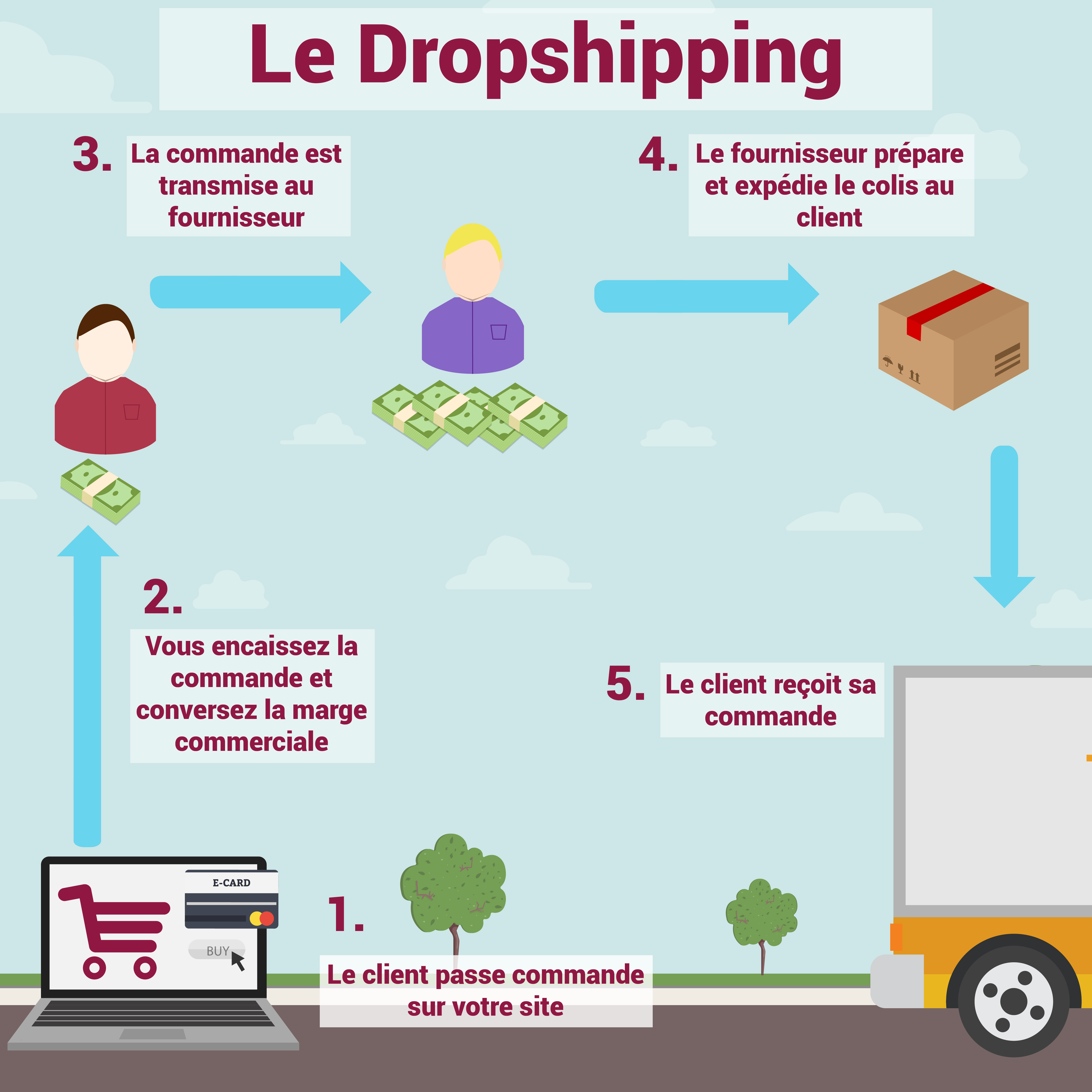 Dropshipping éclairage led Mister LED
